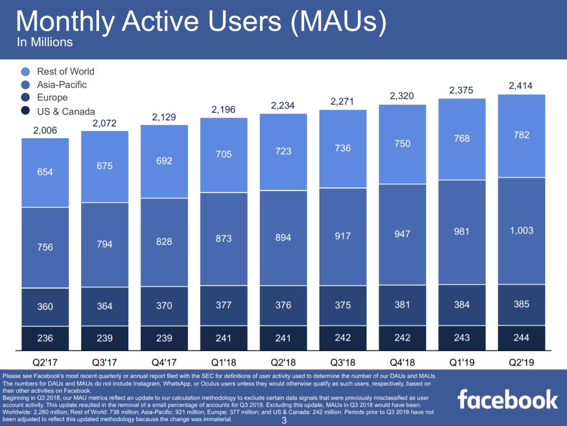 facebook-users-2019-Q2