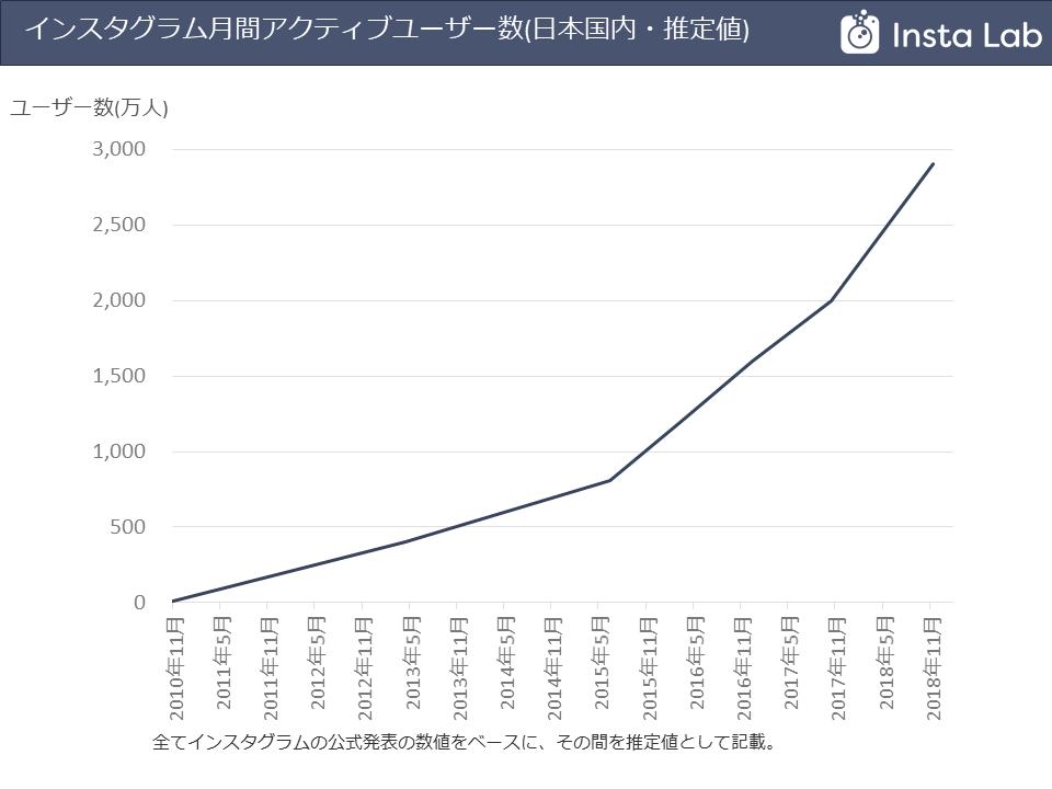 instagram-users-statistics-201811