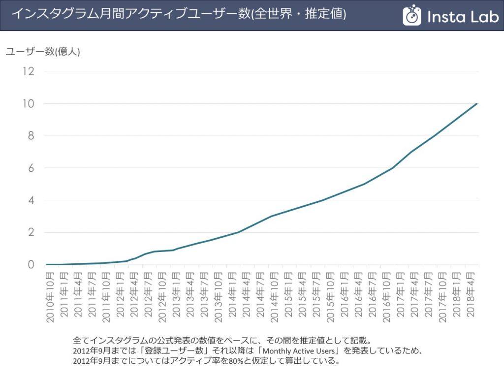 インスタグラムの全世界ユーザー数の推移グラフ