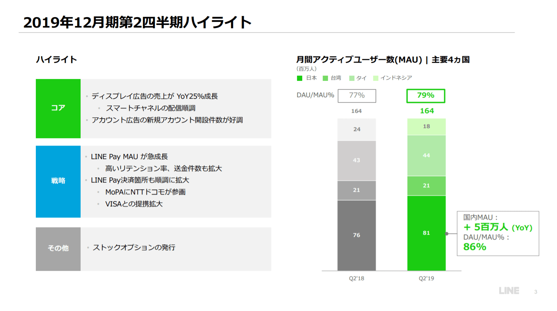 line-users-2019-Q2