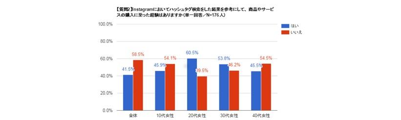 インスタグラムで検索後に購入に至ったユーザーの割合グラフ
