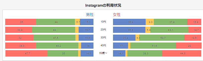インスタグラム利用ユーザー層のグラフ