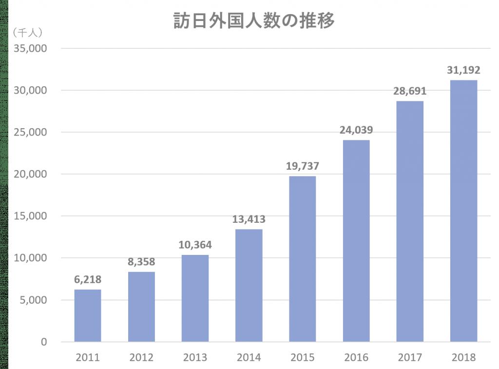 訪日外国人数推移