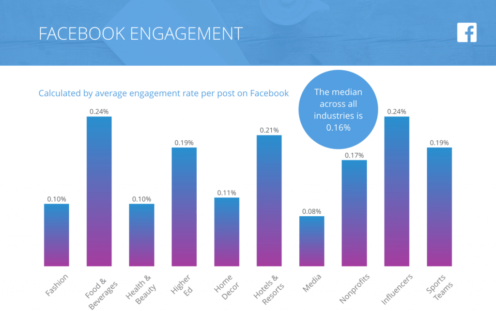 facebook-engagement-rate