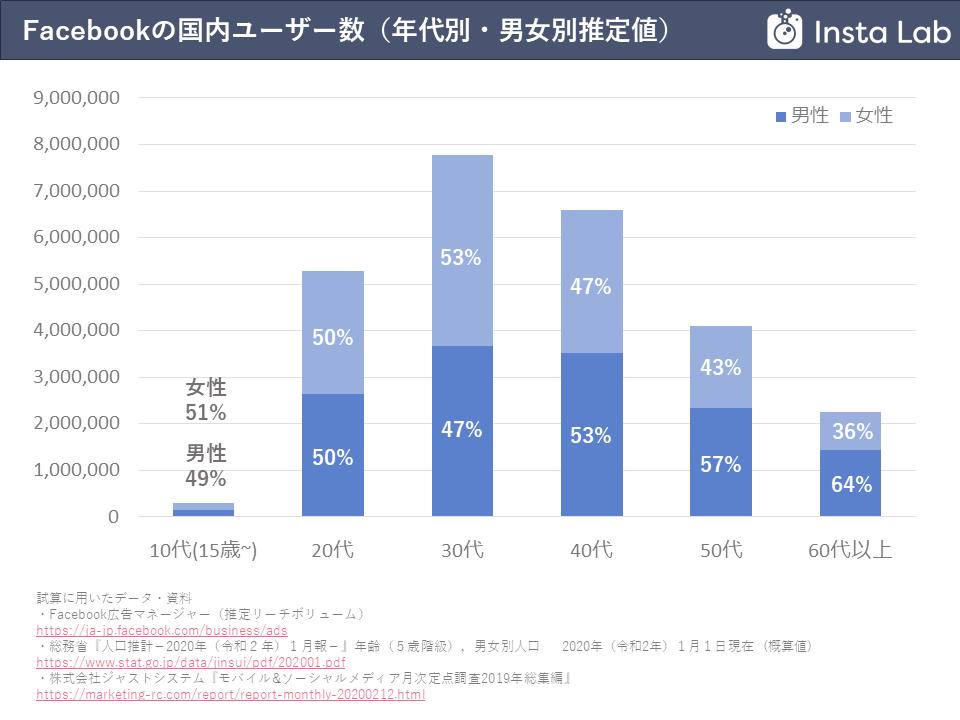 facebook-users-in-japan-202004