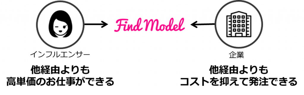 findmodel-price