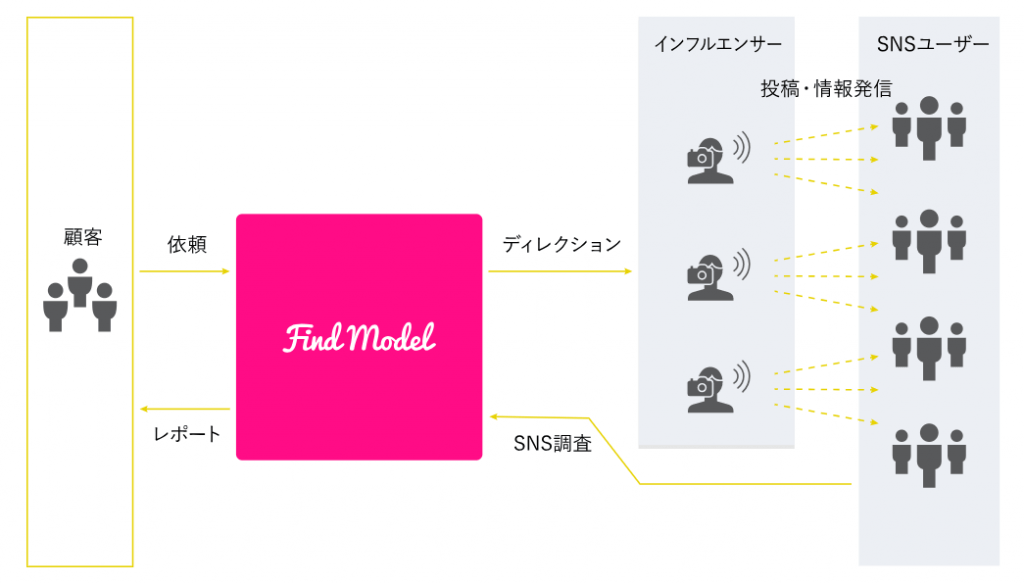 influencer-marketing-findmodel
