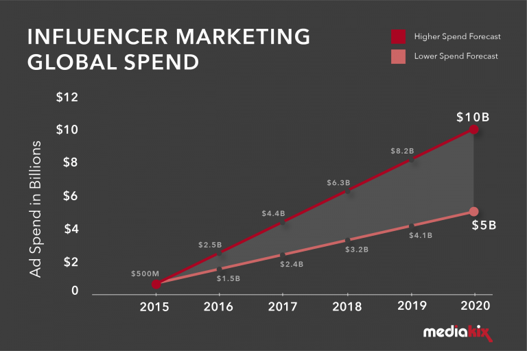 influencer-marketing-global-market-growth