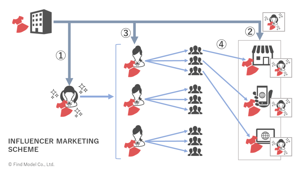 influencer-marketing-scheme