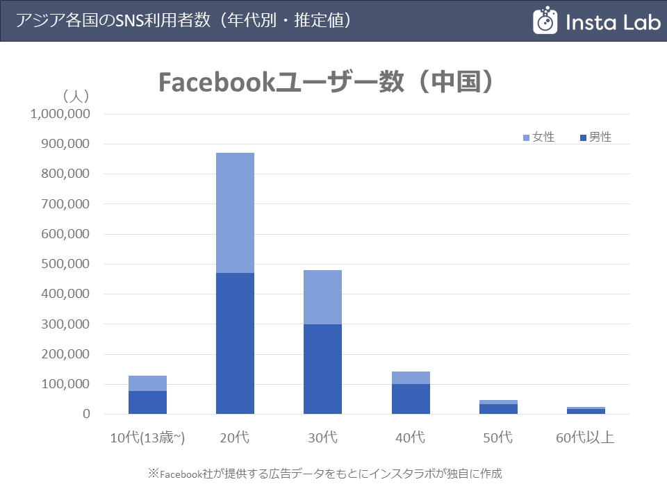 china-facebook-users