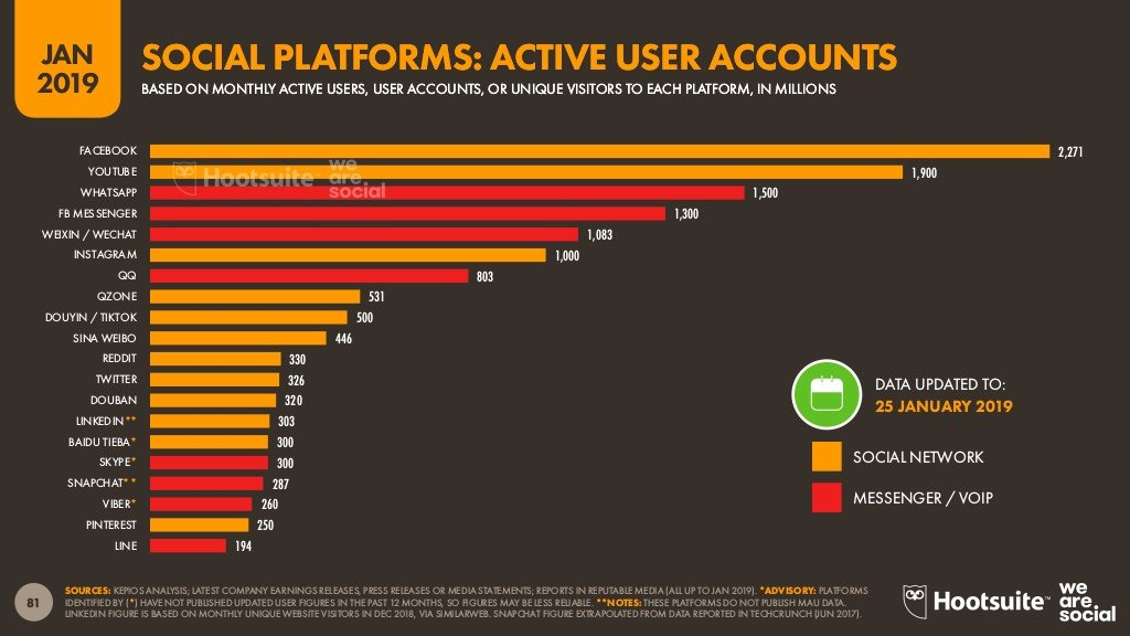 global-sns-active-user-accounts