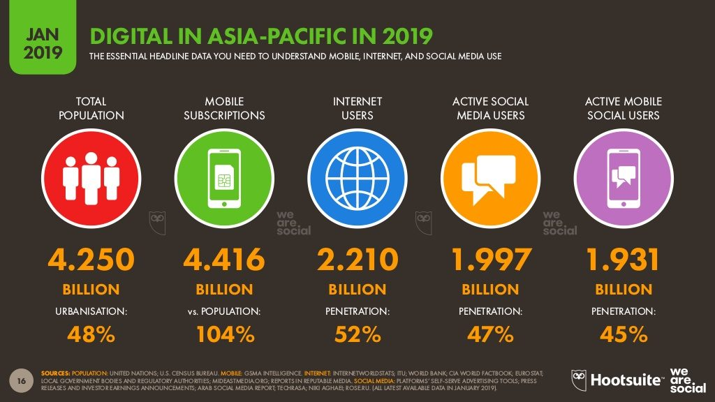users-data-asia-pasific-2019