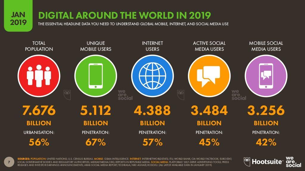 users-data-global-2019