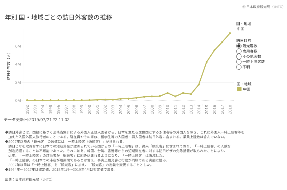 japan-inbound-tourists-statistics-from-china