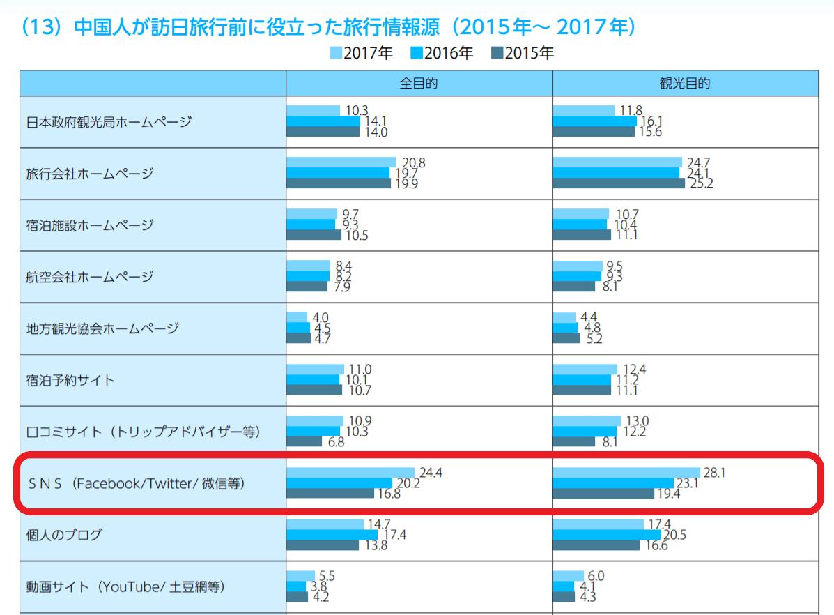 jnto-china-statistics-data
