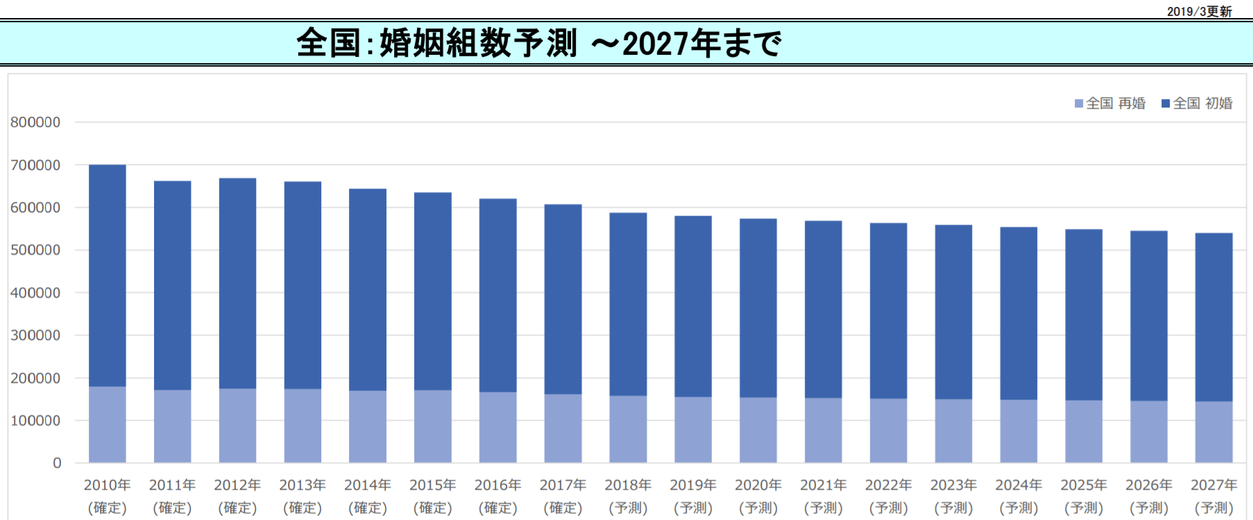 number-ofmarriage-forecast-japan