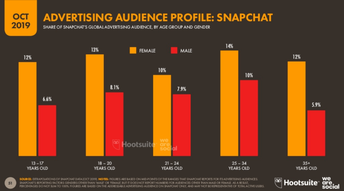 sns-world-statistics-snapchat-users