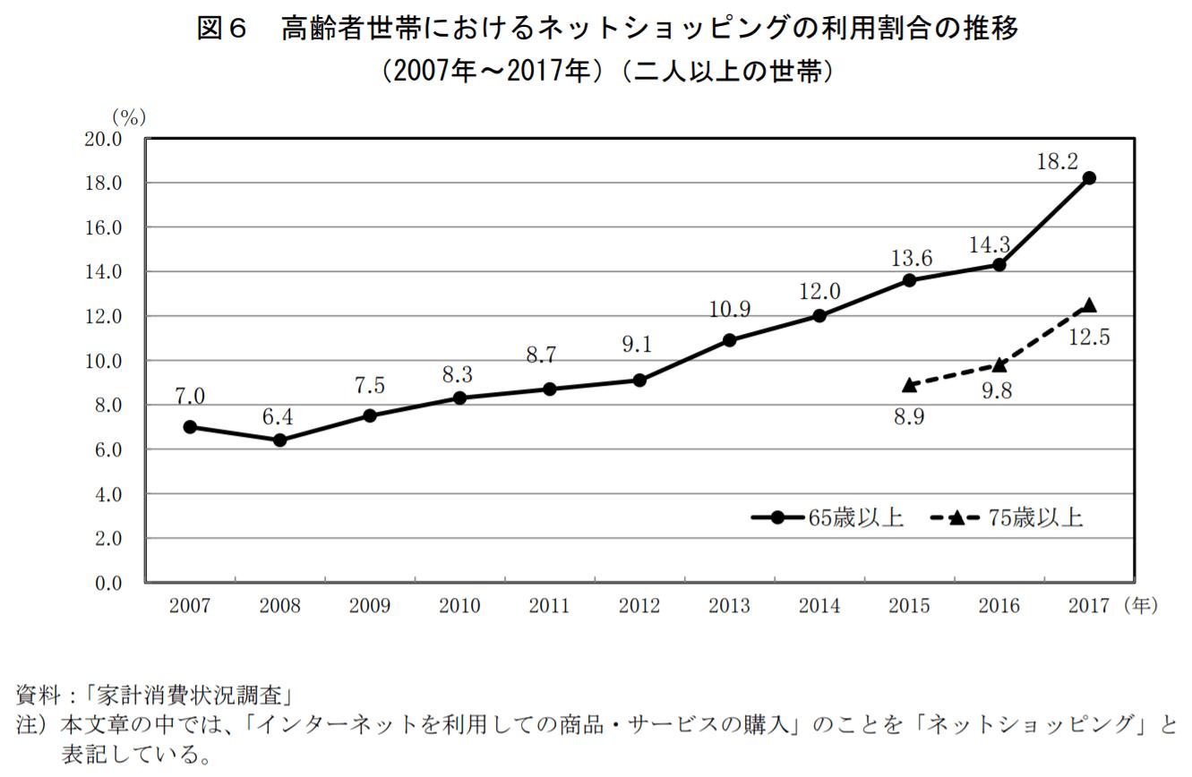 elderly-ec-statistics