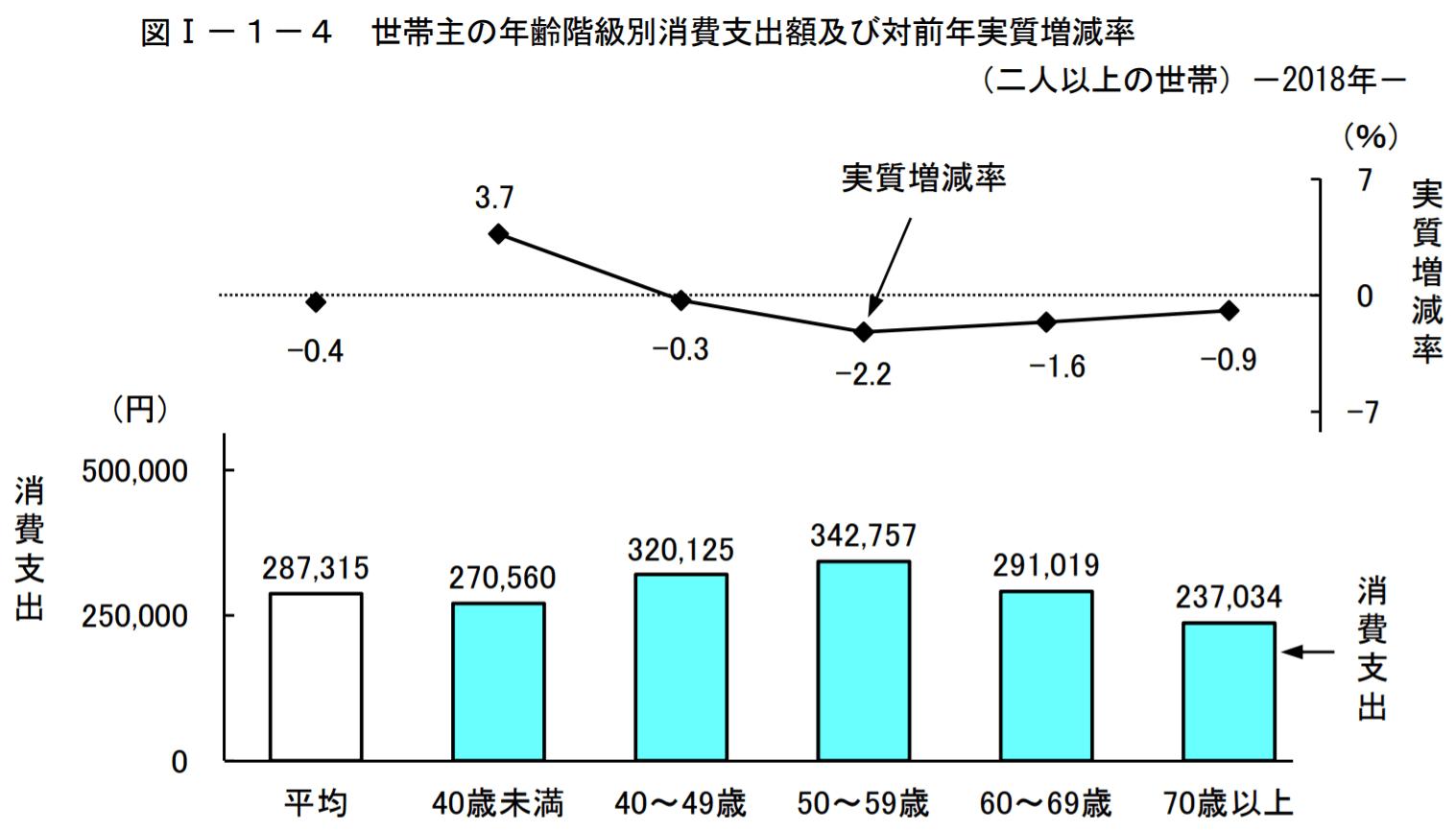 elderly-expense-statistics