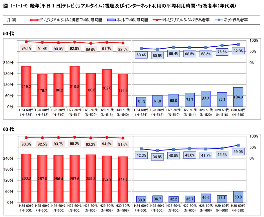 elderly-internet-statistics