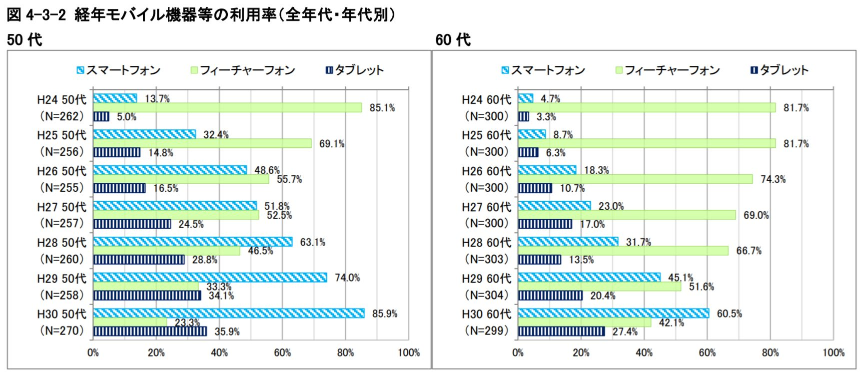 elderly-mobile-statistics
