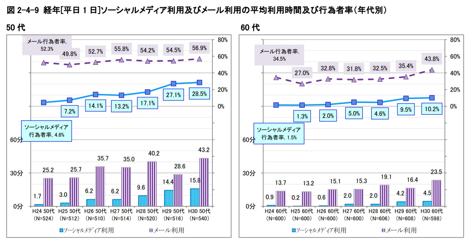 elderly-sns-statistics