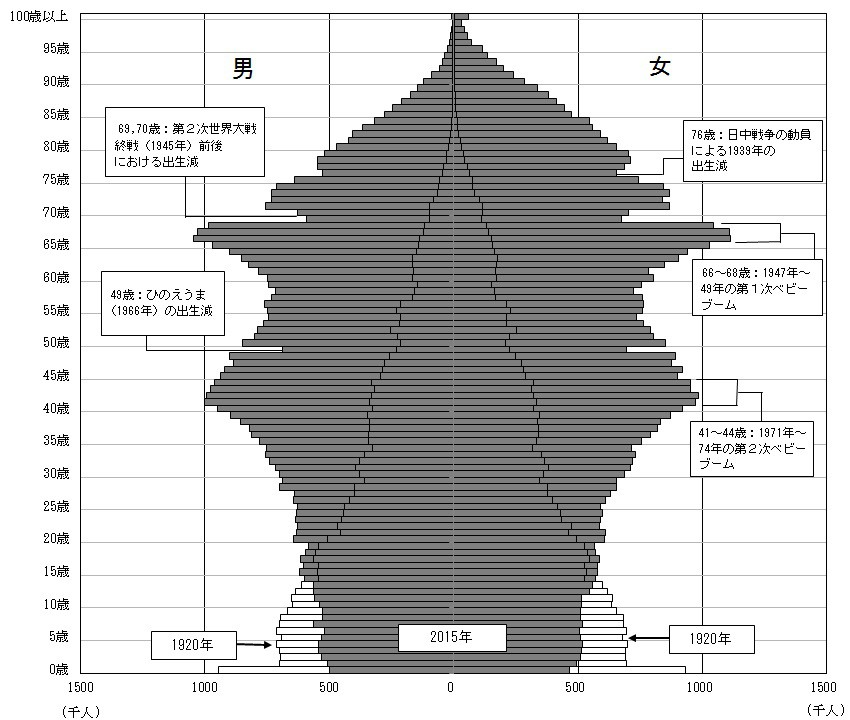 population-statistics-japan