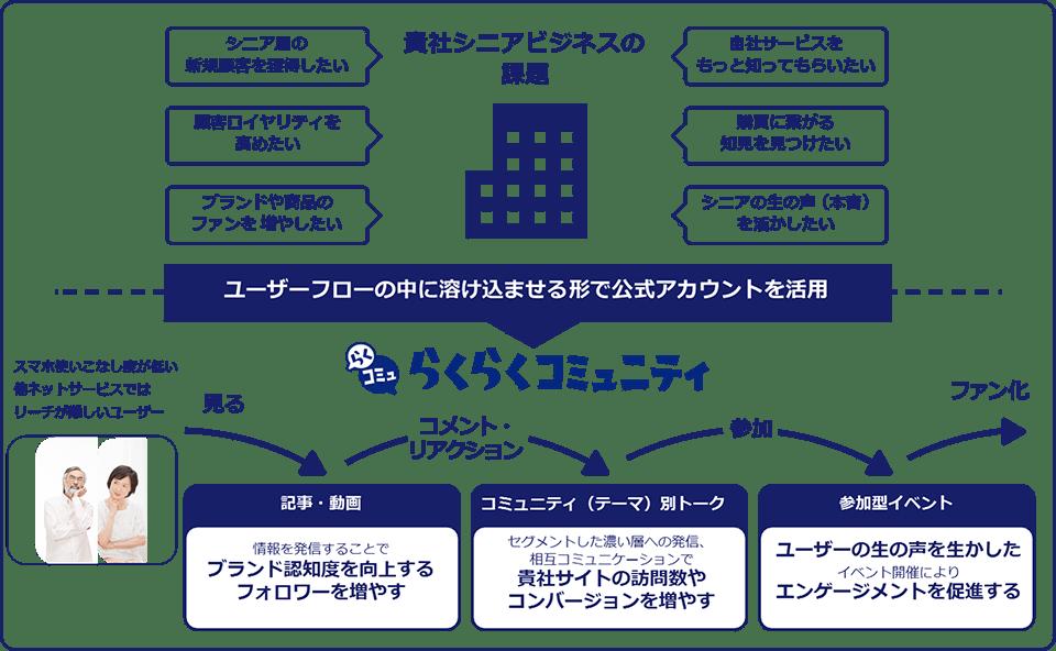 rakuraku-comunity-account-service
