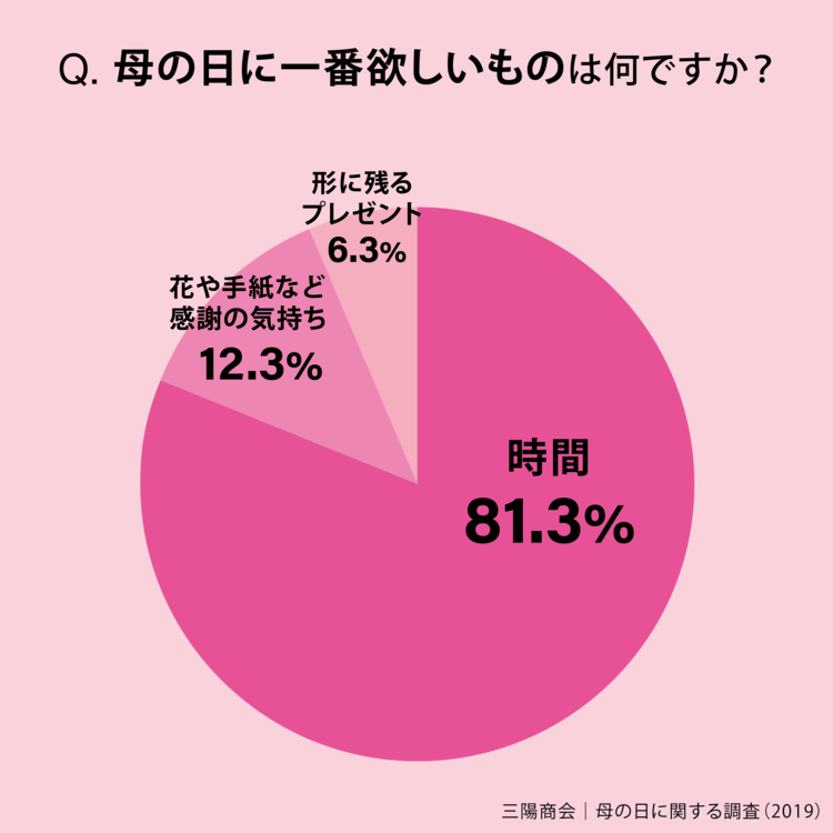 twitter-campaign-mothers-day-sanyo-graph