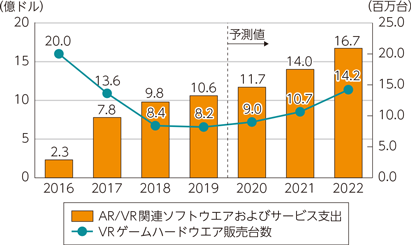 ar-global-statistics