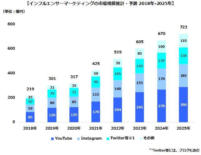 influencer-marketing-market-growth-forecast-202010